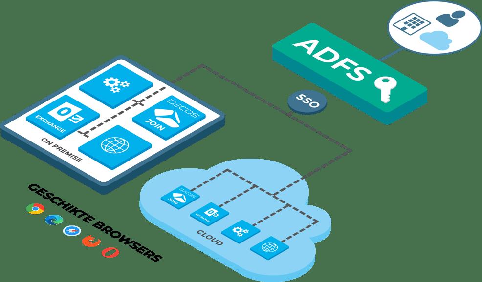 ADFS-SSO-JOIN-Cloud (Met nieuwe edge logo)
