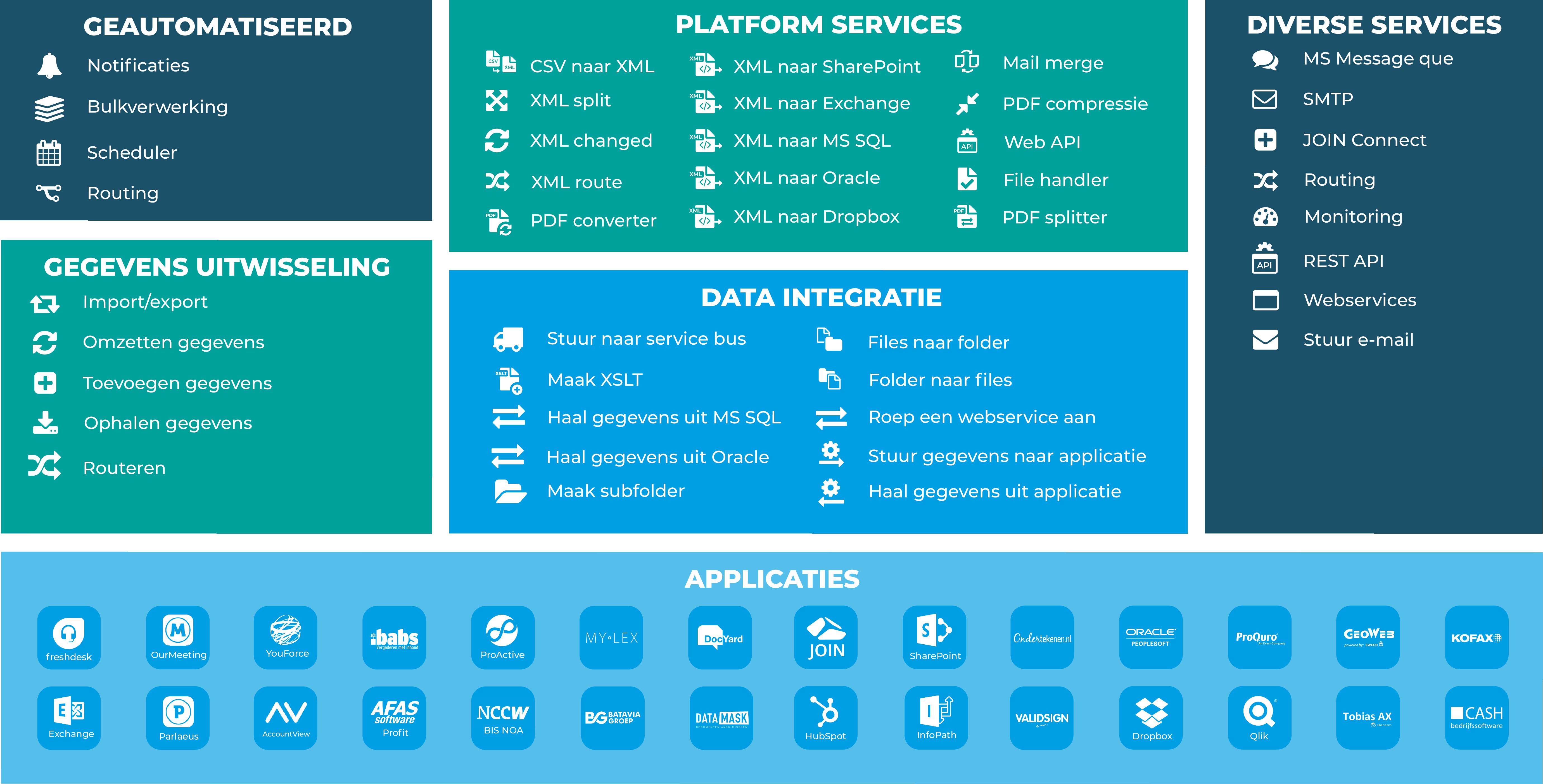 Data Integrator 2020 - Verbinden als handelsmerk