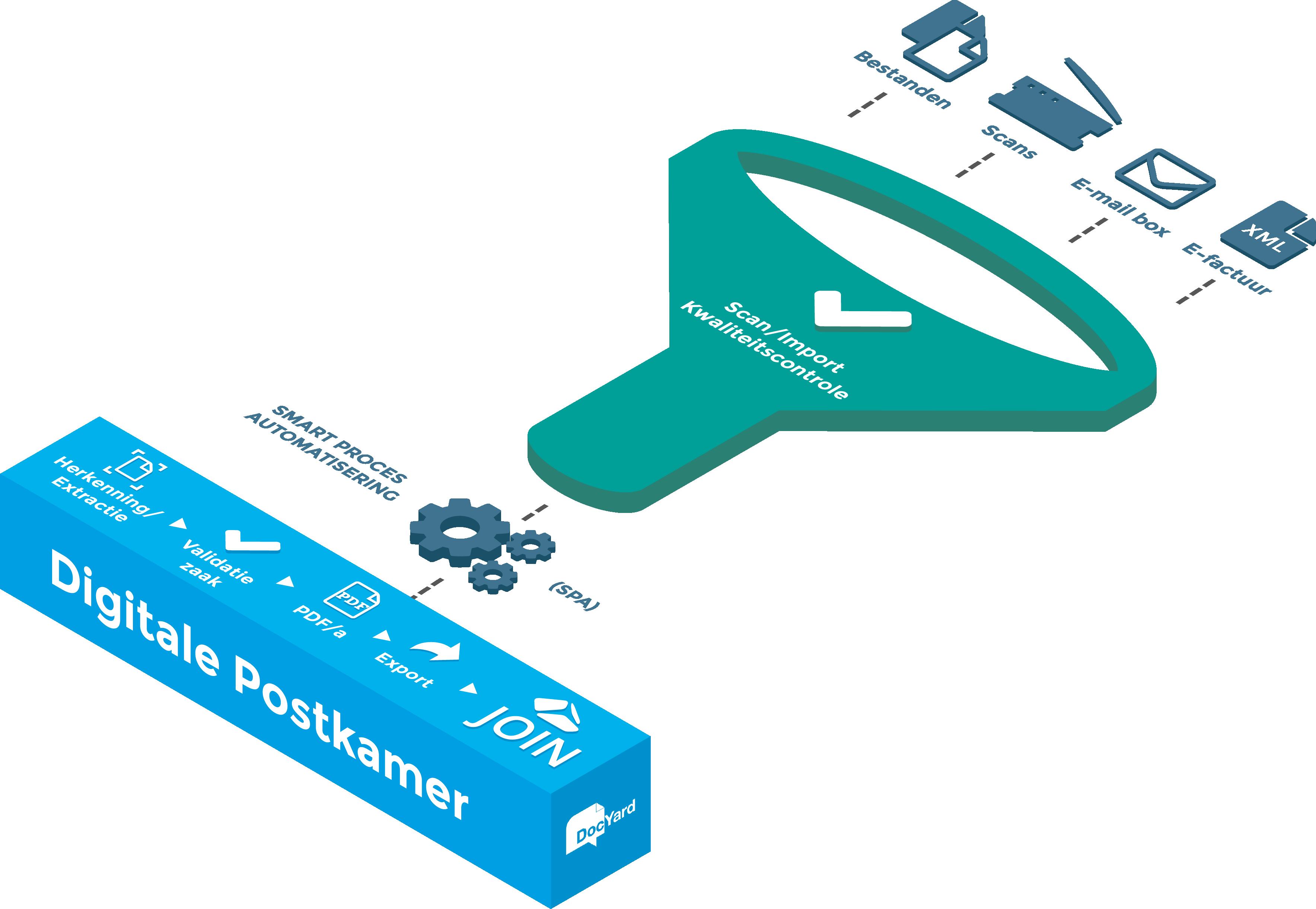 Digitale Postkamer - Koppeling DocYard.png