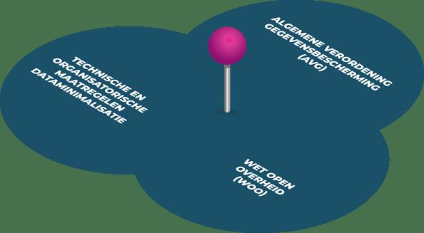 Koppeling JOIN - DataMask - AVG, WOO en artikel 10-1