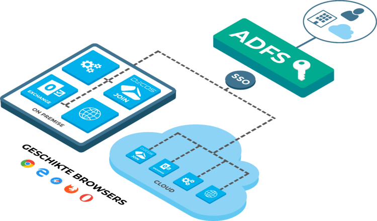 SSO-ADFS-JOIN-Cloud