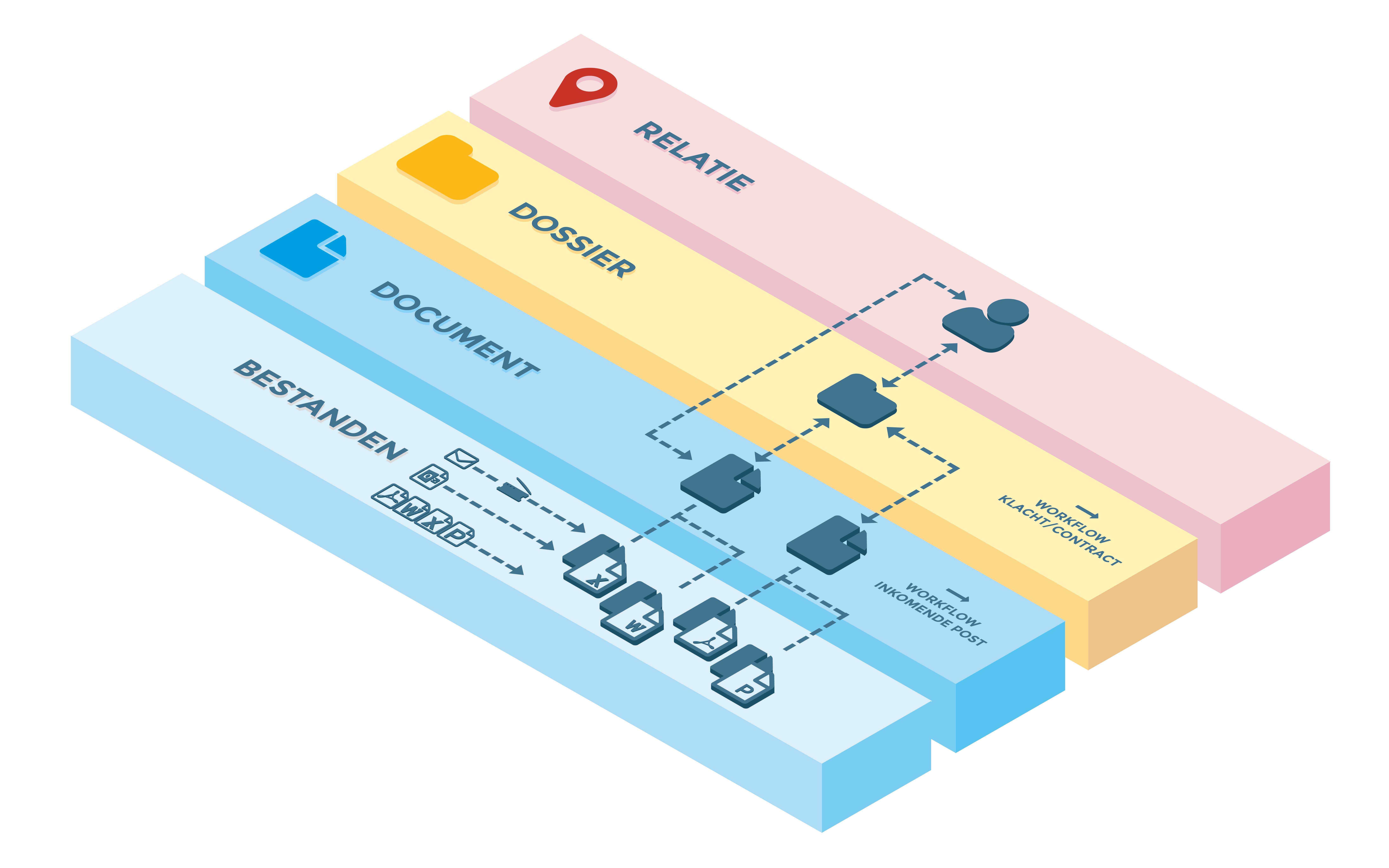 Document Management als generieke voorziening.png