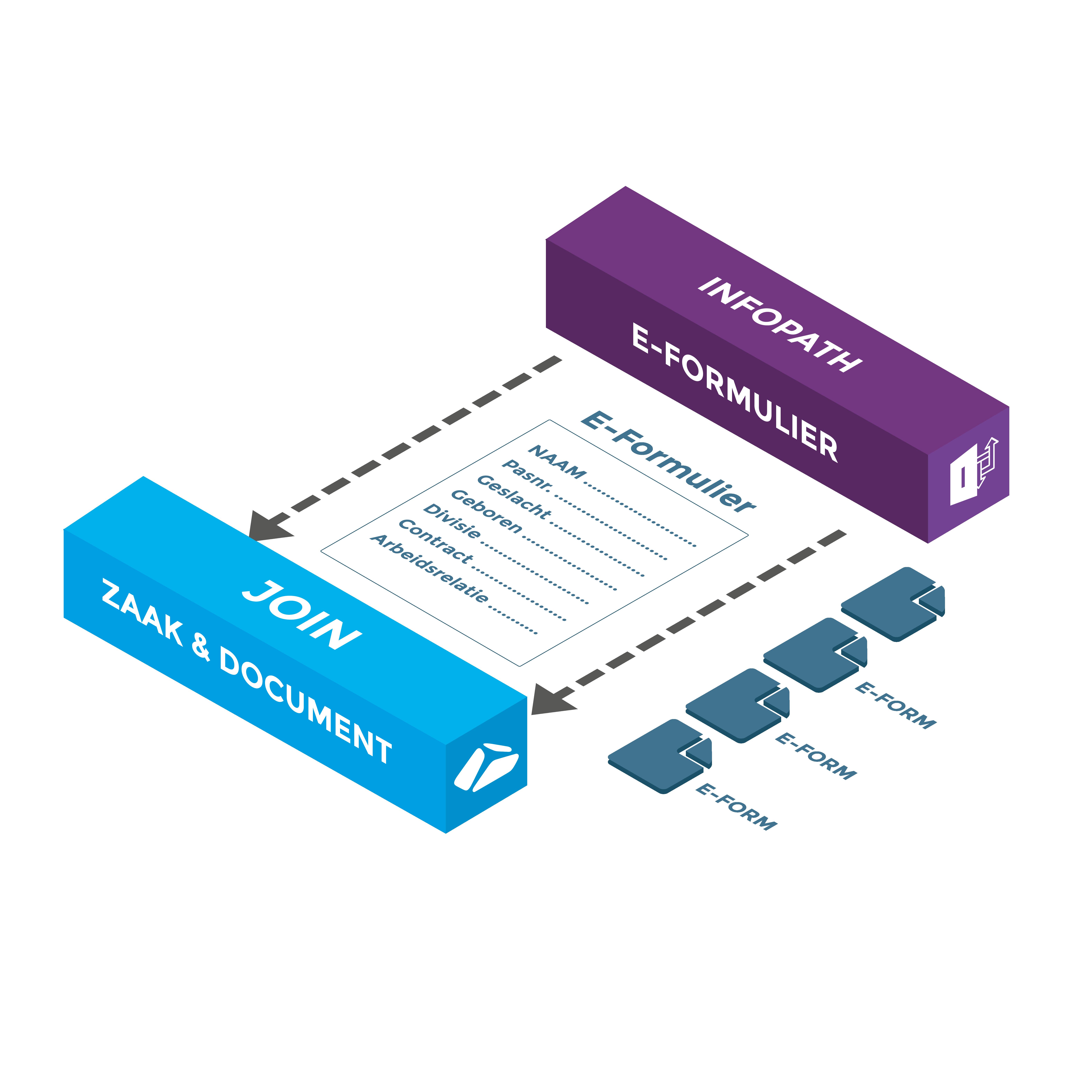 Koppeling JOIN - Microsoft InfoPath E-Formulier