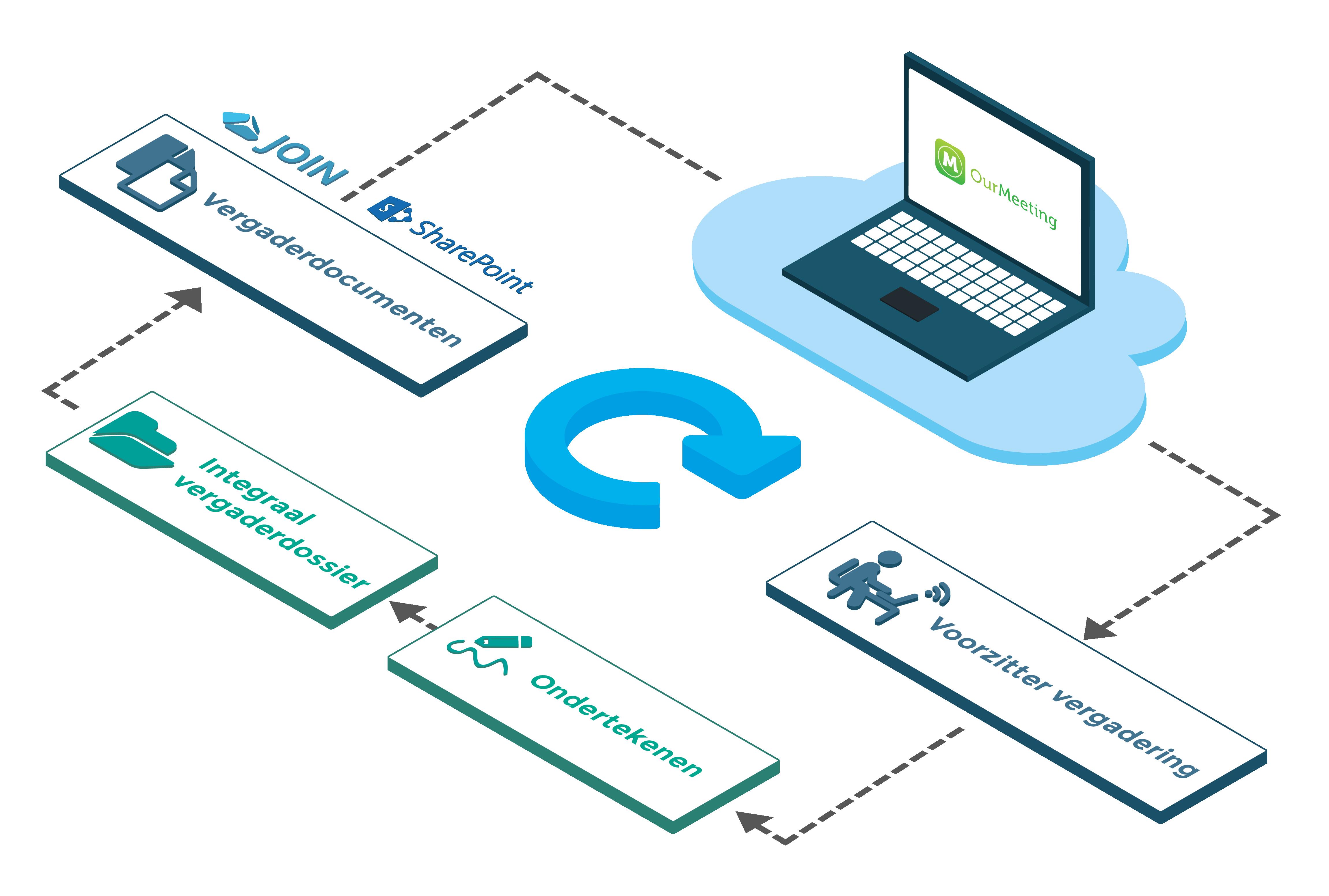 Koppeling SharePoint - Ondertekenen Ourmeeting-01.png