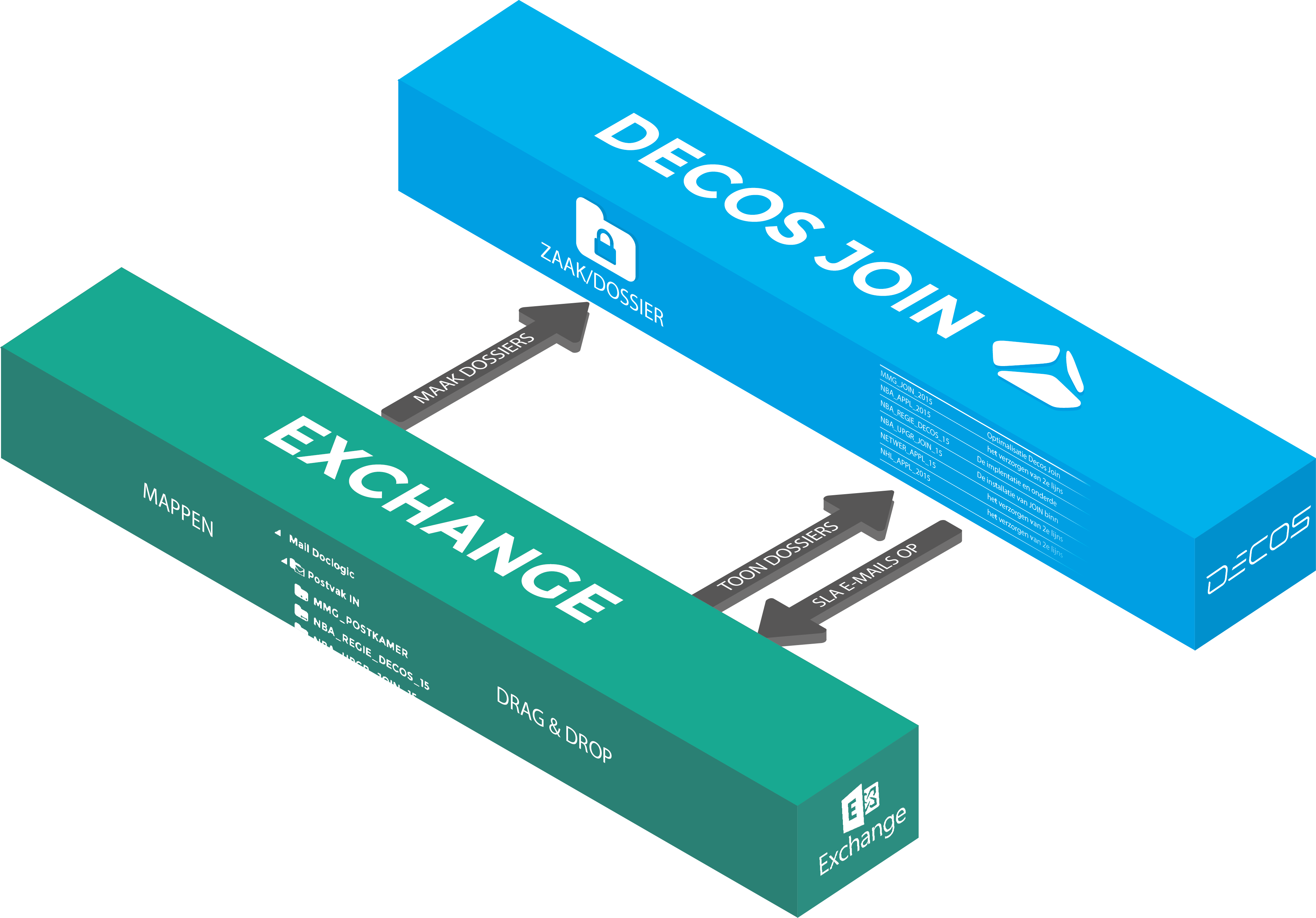 Weergave koppeling JOIN-Microsoft Exchange.png